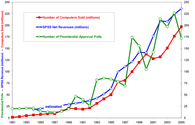 Personal Computers, SPSS Revenues, and Presidential Polls.