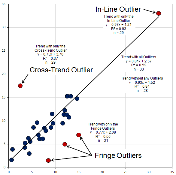 Three Patterns of Outliers.