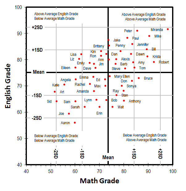 English-Math 2