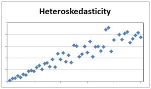 heteroskedasticity