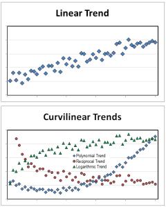 linear curvilinear trends