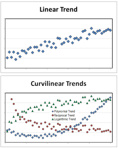 linear curvilinear trends