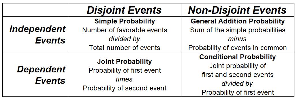 05-06 Chart of Probability Formulas